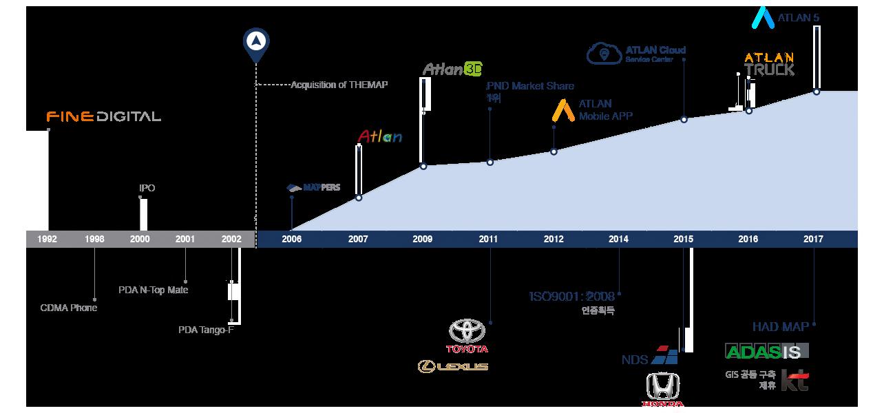 맵퍼스 브랜드의 출시, 시장 점유율 및 DB 데이터의 양적 그래프