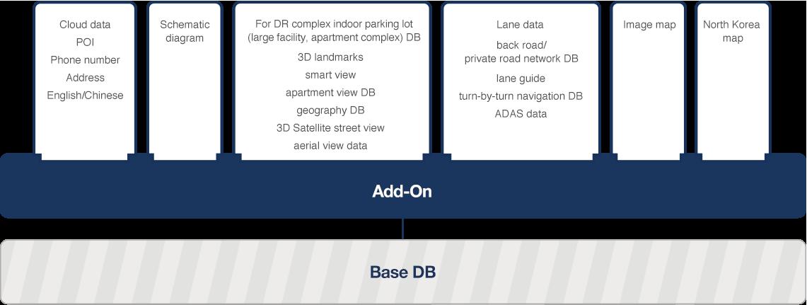 DB 브랜딩 다이어그램